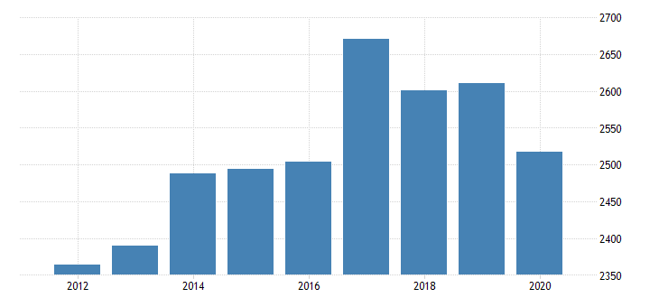 united states real gross domestic product by industry private industries transportation and warehousing truck transportation for washington fed data