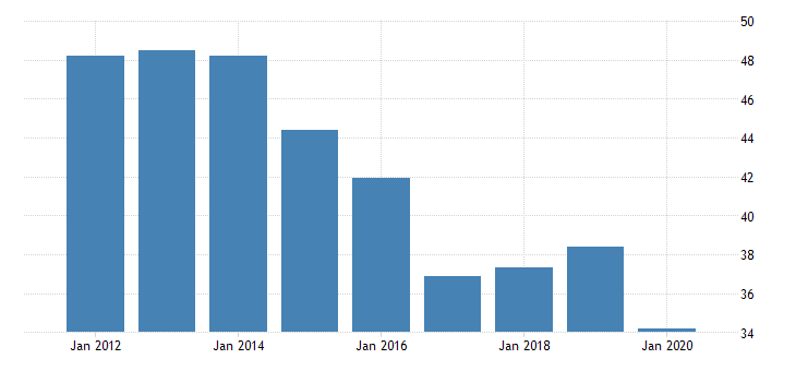 united states real gross domestic product by industry private industries transportation and warehousing warehousing and storage for alaska fed data