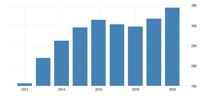 united states real gross domestic product by industry private industries transportation and warehousing warehousing and storage for delaware fed data