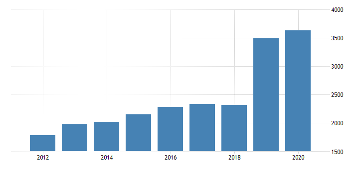united states real gross domestic product by industry private industries transportation and warehousing warehousing and storage for florida fed data
