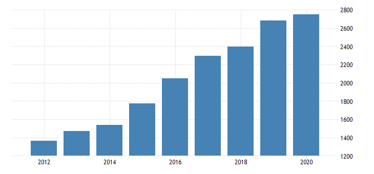 united states real gross domestic product by industry private industries transportation and warehousing warehousing and storage for indiana fed data