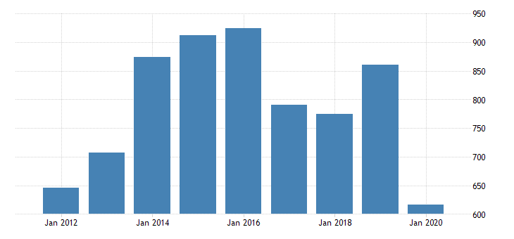 united states real gross domestic product by industry private industries transportation and warehousing warehousing and storage for louisiana fed data
