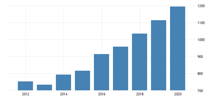 united states real gross domestic product by industry private industries transportation and warehousing warehousing and storage for massachusetts fed data