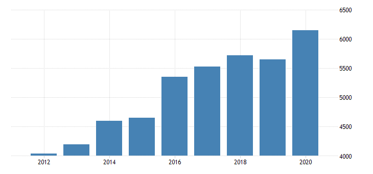 united states real gross domestic product by industry private industries transportation and warehousing warehousing and storage for texas fed data