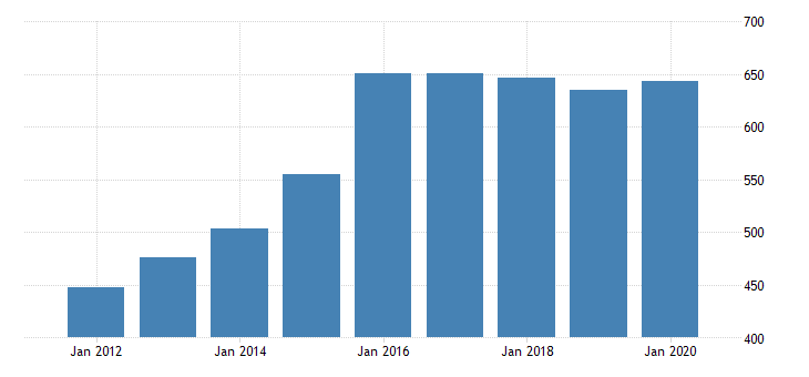 united states real gross domestic product by industry private industries transportation and warehousing warehousing and storage for utah fed data