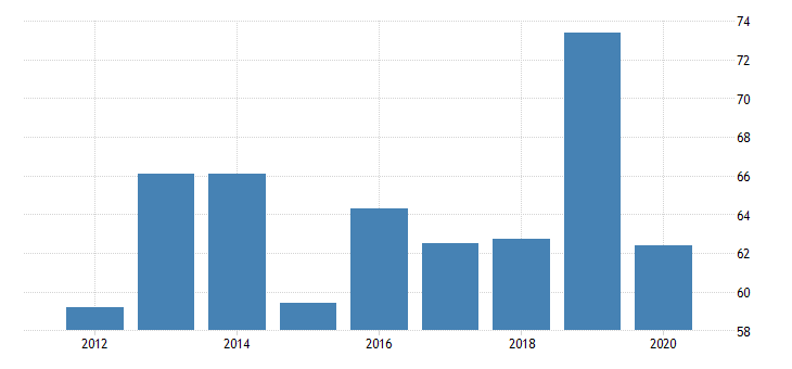 united states real gross domestic product by industry private industries transportation and warehousing warehousing and storage for vermont fed data