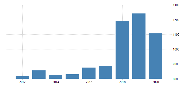 united states real gross domestic product by industry private industries transportation and warehousing warehousing and storage for washington fed data