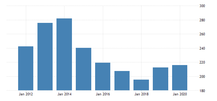 united states real gross domestic product by industry private industries transportation and warehousing water transportation for alaska fed data