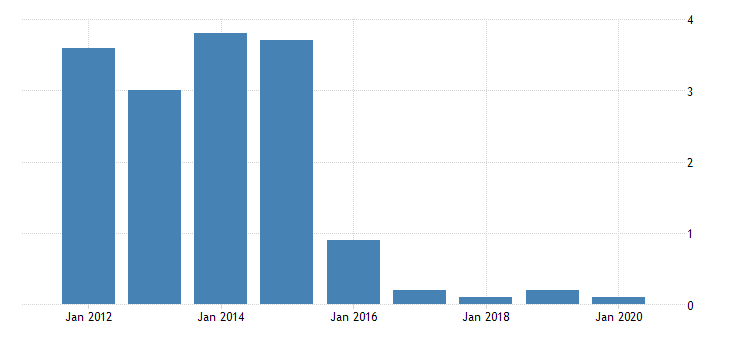 united states real gross domestic product by industry private industries transportation and warehousing water transportation for arizona fed data