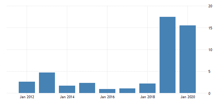 united states real gross domestic product by industry private industries transportation and warehousing water transportation for delaware fed data