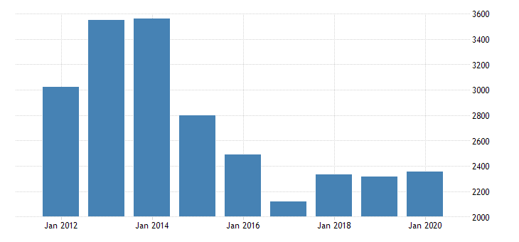 united states real gross domestic product by industry private industries transportation and warehousing water transportation for florida fed data