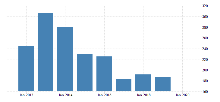 united states real gross domestic product by industry private industries transportation and warehousing water transportation for hawaii fed data
