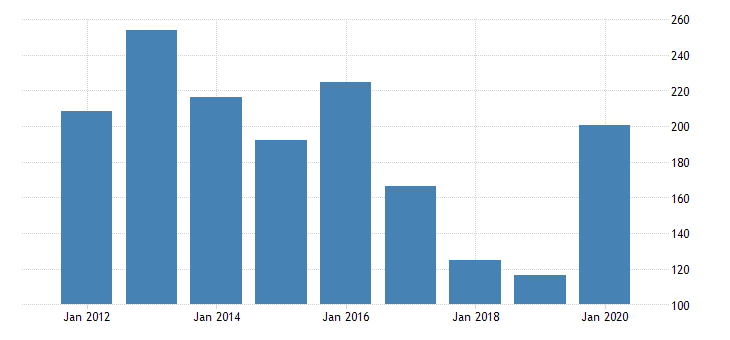 united states real gross domestic product by industry private industries transportation and warehousing water transportation for indiana fed data