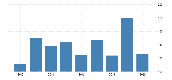 united states real gross domestic product by industry private industries transportation and warehousing water transportation for massachusetts fed data