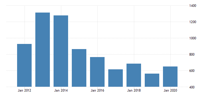 united states real gross domestic product by industry private industries transportation and warehousing water transportation for texas fed data