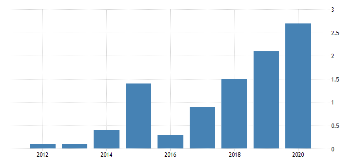 united states real gross domestic product by industry private industries transportation and warehousing water transportation for utah fed data