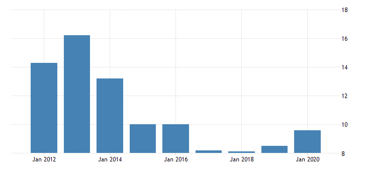 united states real gross domestic product by industry private industries transportation and warehousing water transportation for vermont fed data