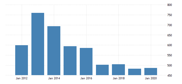 united states real gross domestic product by industry private industries transportation and warehousing water transportation for washington fed data