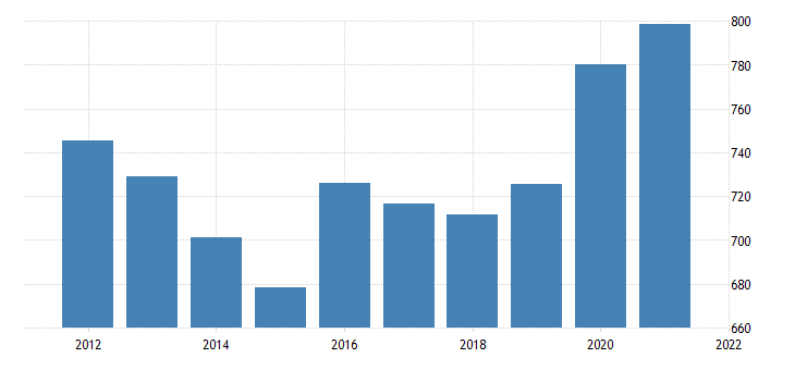united states real gross domestic product by industry private industries utilities for alaska fed data
