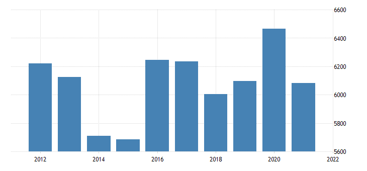 united states real gross domestic product by industry private industries utilities for arizona fed data