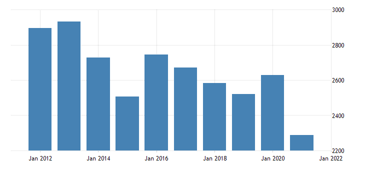 united states real gross domestic product by industry private industries utilities for kansas fed data