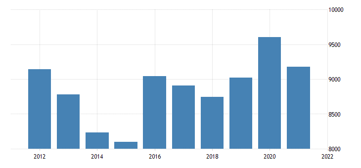 united states real gross domestic product by industry private industries utilities for michigan fed data