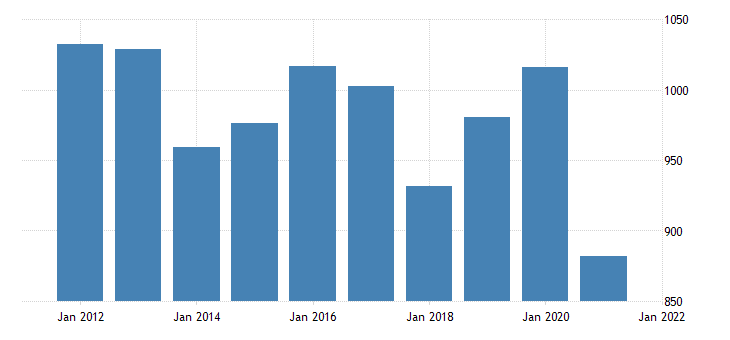 united states real gross domestic product by industry private industries utilities for montana fed data