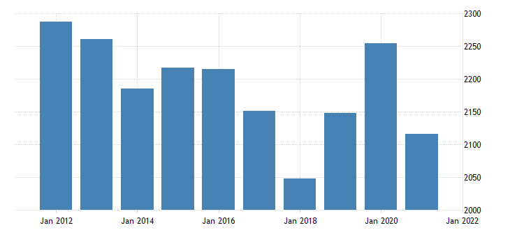 united states real gross domestic product by industry private industries utilities for nevada fed data
