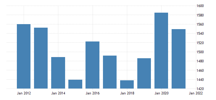 united states real gross domestic product by industry private industries utilities for new mexico fed data