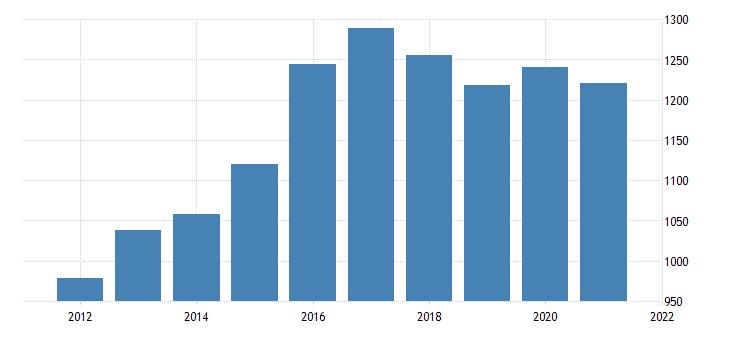 united states real gross domestic product by industry private industries utilities for north dakota fed data