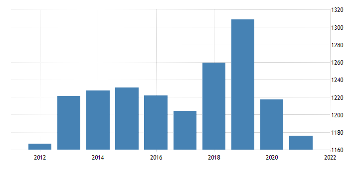 united states real gross domestic product by industry private industries wholesale trade for alaska fed data