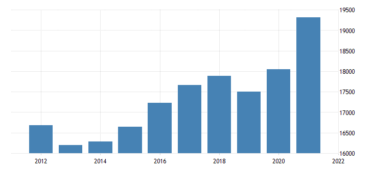 united states real gross domestic product by industry private industries wholesale trade for arizona fed data