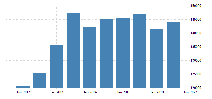 united states real gross domestic product by industry private industries wholesale trade for california fed data