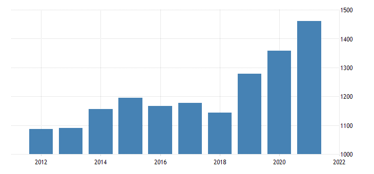 united states real gross domestic product by industry private industries wholesale trade for district of columbia fed data
