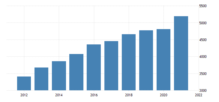 united states real gross domestic product by industry private industries wholesale trade for idaho fed data