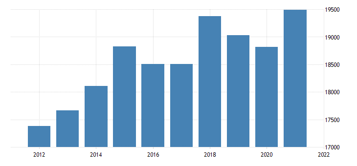 united states real gross domestic product by industry private industries wholesale trade for indiana fed data