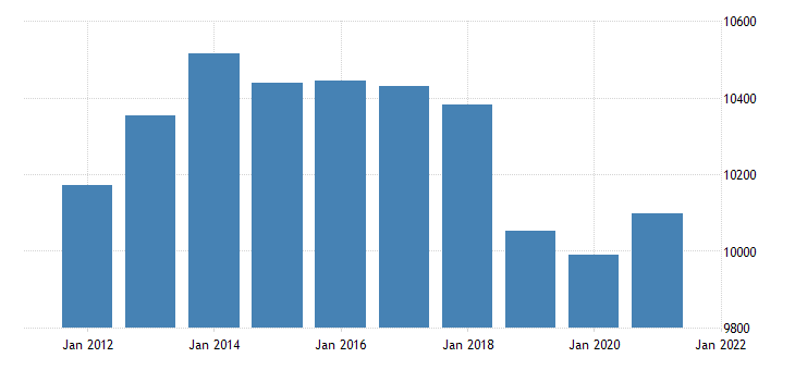 united states real gross domestic product by industry private industries wholesale trade for iowa fed data