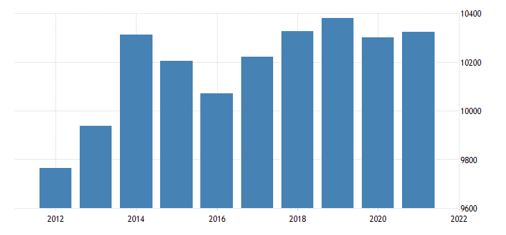 united states real gross domestic product by industry private industries wholesale trade for kansas fed data