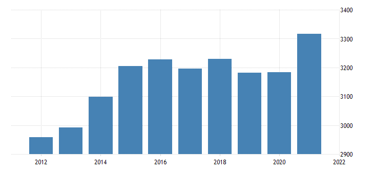 united states real gross domestic product by industry private industries wholesale trade for maine fed data