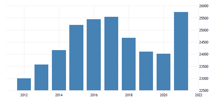 united states real gross domestic product by industry private industries wholesale trade for massachusetts fed data