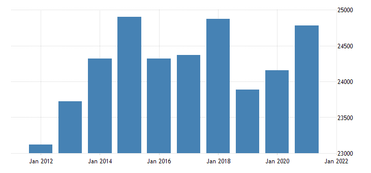 united states real gross domestic product by industry private industries wholesale trade for minnesota fed data