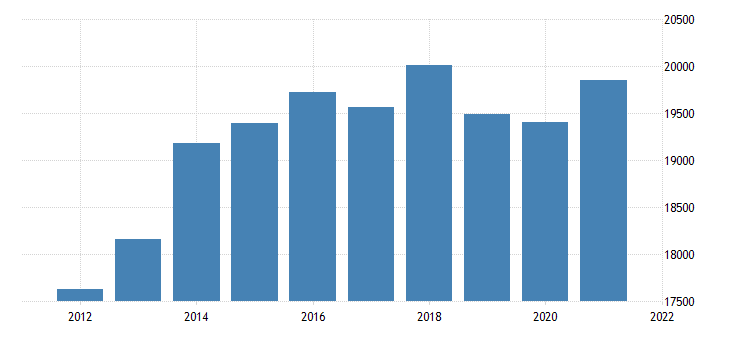 united states real gross domestic product by industry private industries wholesale trade for missouri fed data