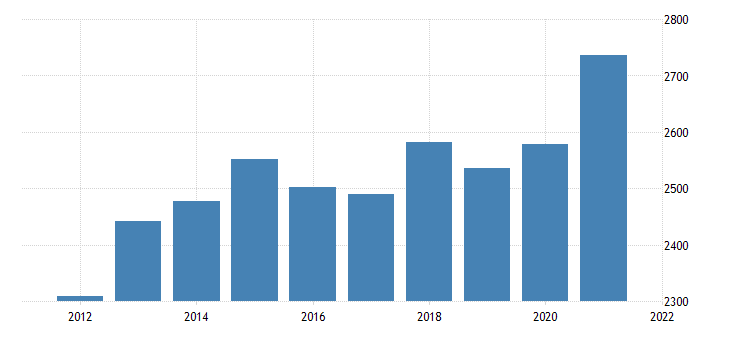 united states real gross domestic product by industry private industries wholesale trade for montana fed data