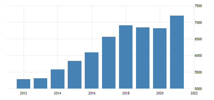 united states real gross domestic product by industry private industries wholesale trade for nevada fed data