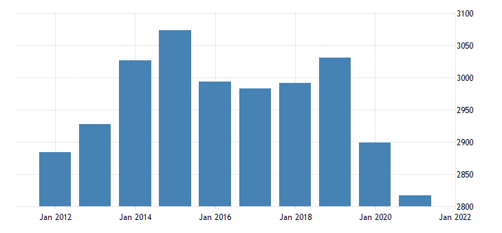 united states real gross domestic product by industry private industries wholesale trade for new mexico fed data