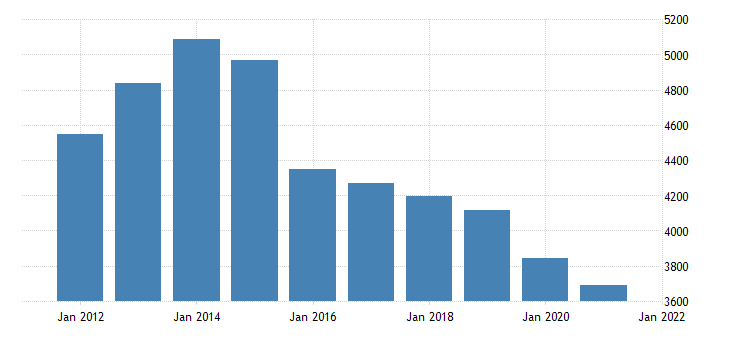 united states real gross domestic product by industry private industries wholesale trade for north dakota fed data