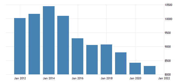 united states real gross domestic product by industry private industries wholesale trade for oklahoma fed data