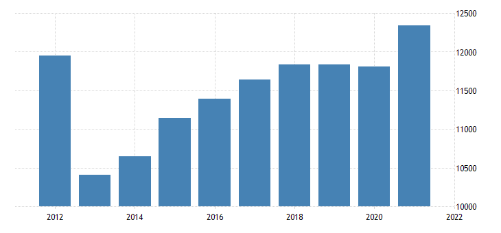 united states real gross domestic product by industry private industries wholesale trade for oregon fed data