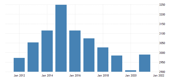 united states real gross domestic product by industry private industries wholesale trade for rhode island fed data
