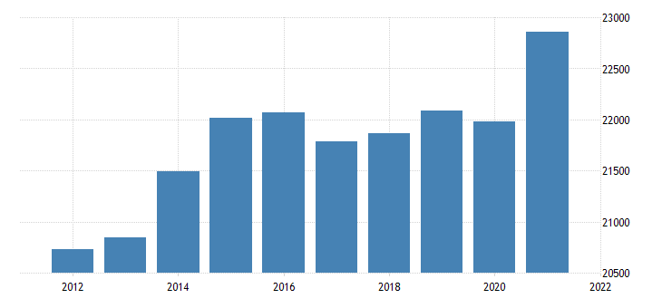 united states real gross domestic product by industry private industries wholesale trade for tennessee fed data